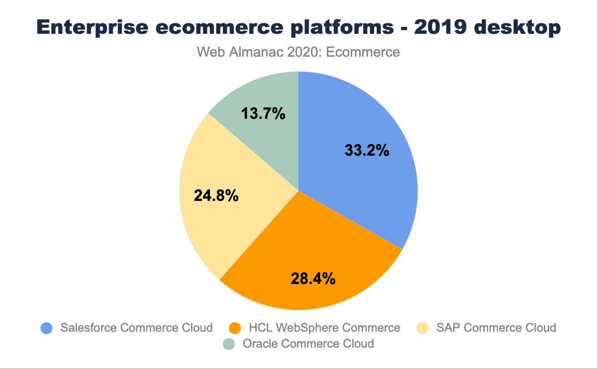 Enterprise ecommerce platforms - 2019 desktop
