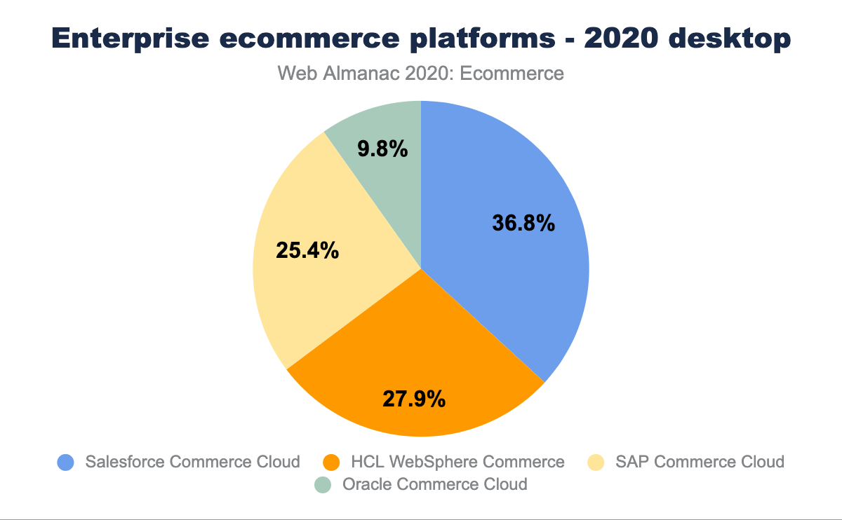 Enterprise ecommerce platforms - 2020 desktop