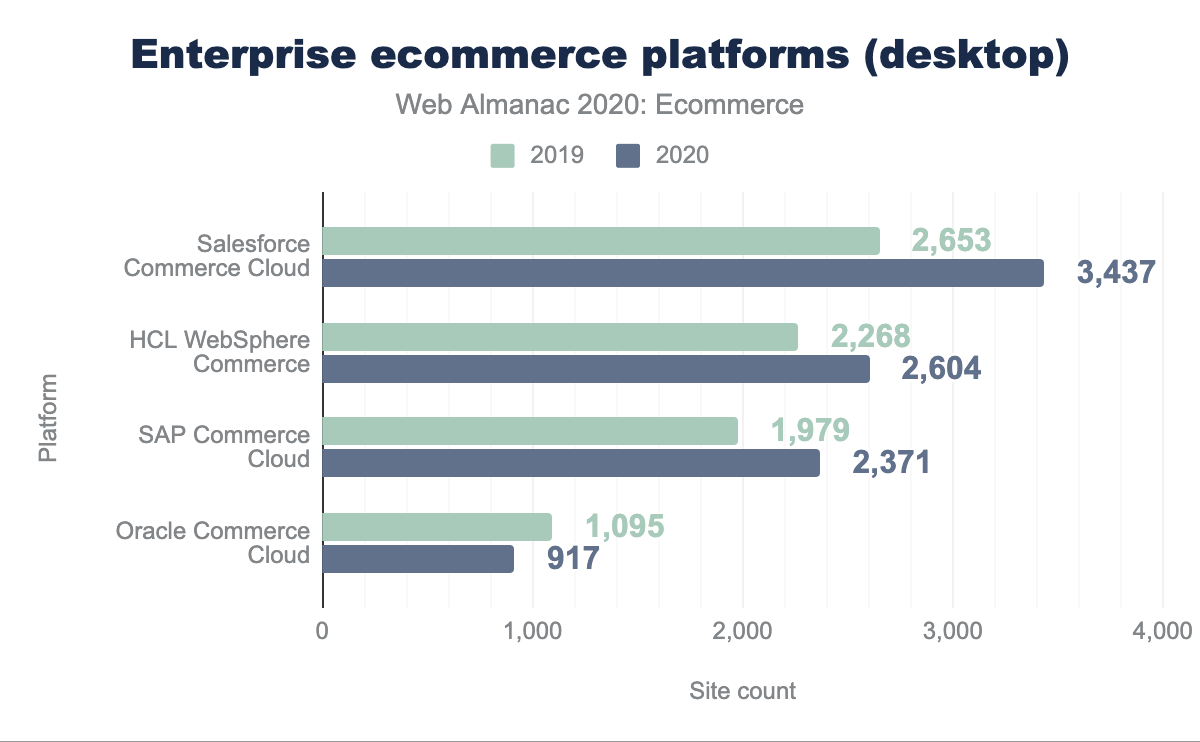 Enterprise ecommerce platforms (desktop).