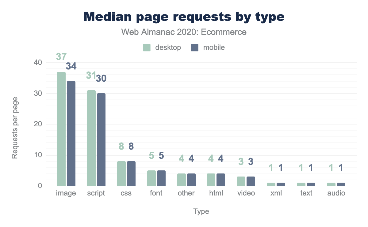 Median page requests by type.