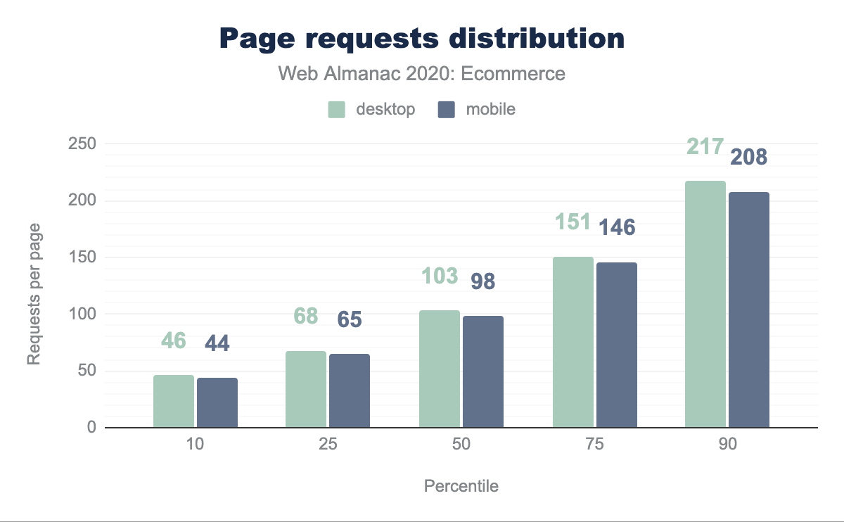 Page requests distribution.