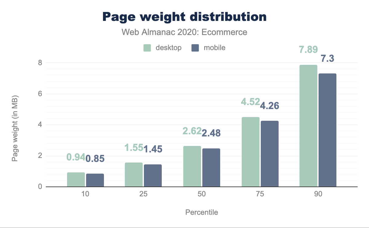 Page weight distribution.