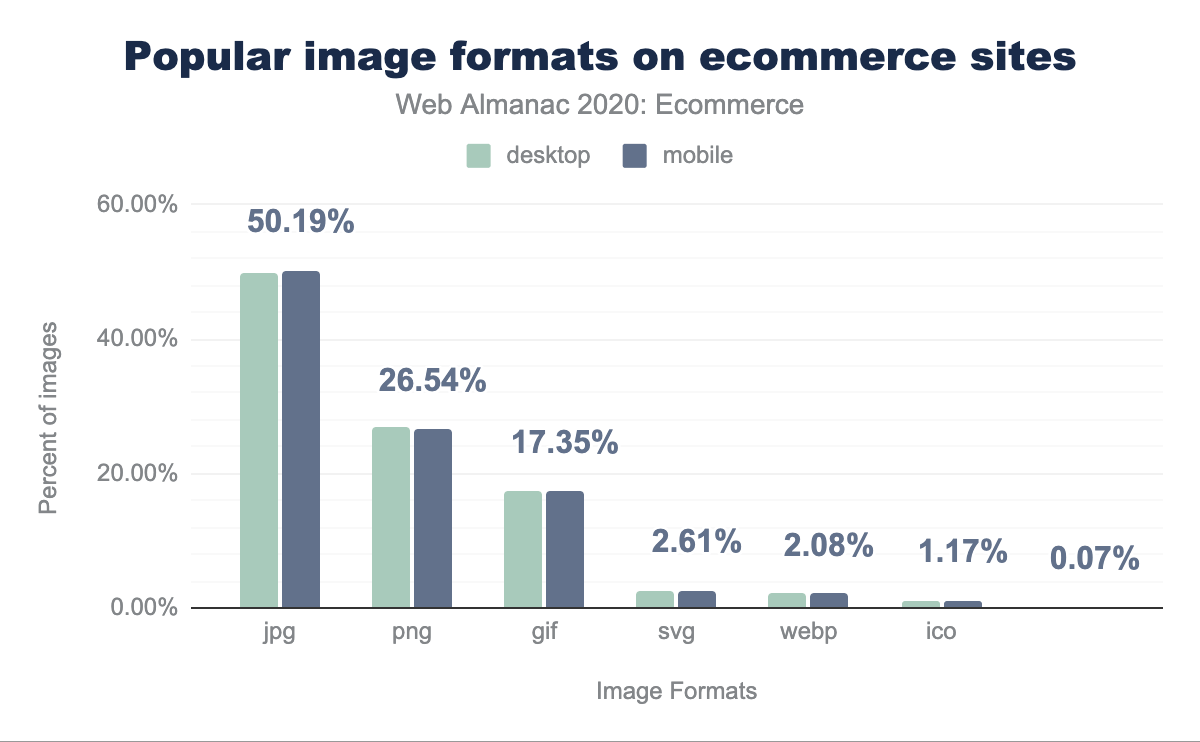 Popular image formats on ecommerce sites