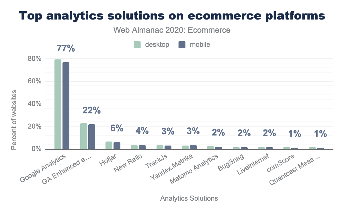 Top analytics solutions on ecommerce sites