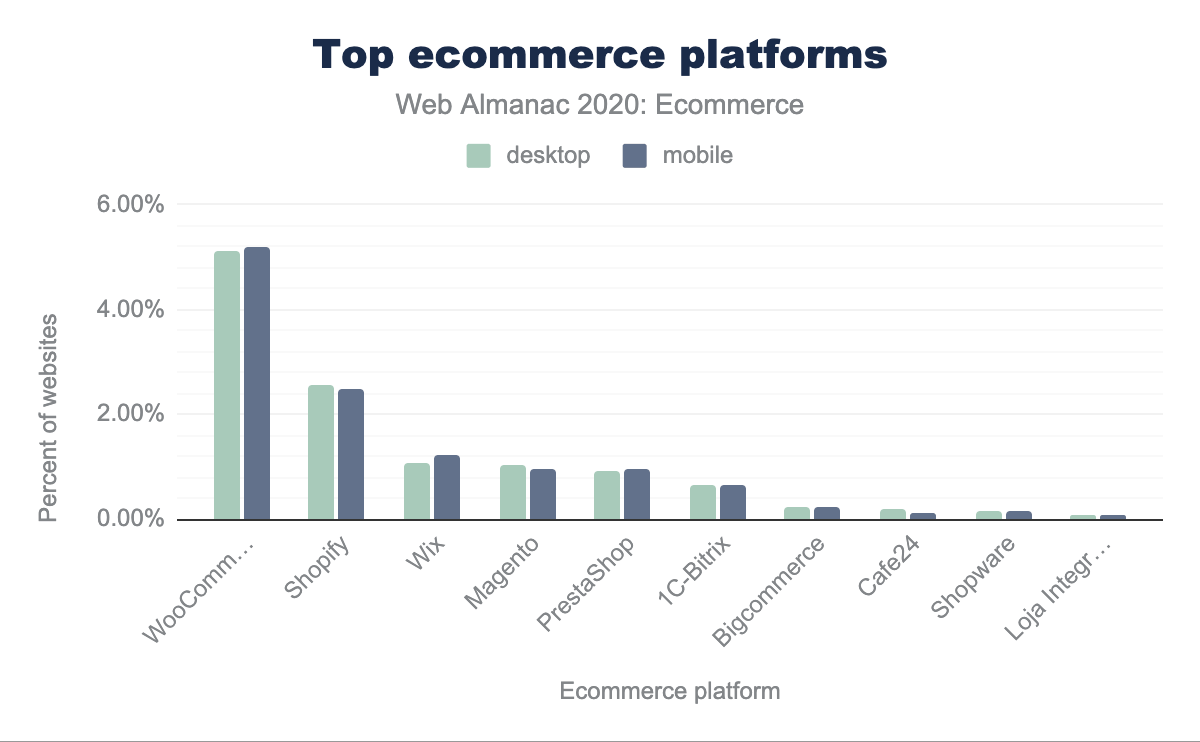 Top ecommerce platforms.