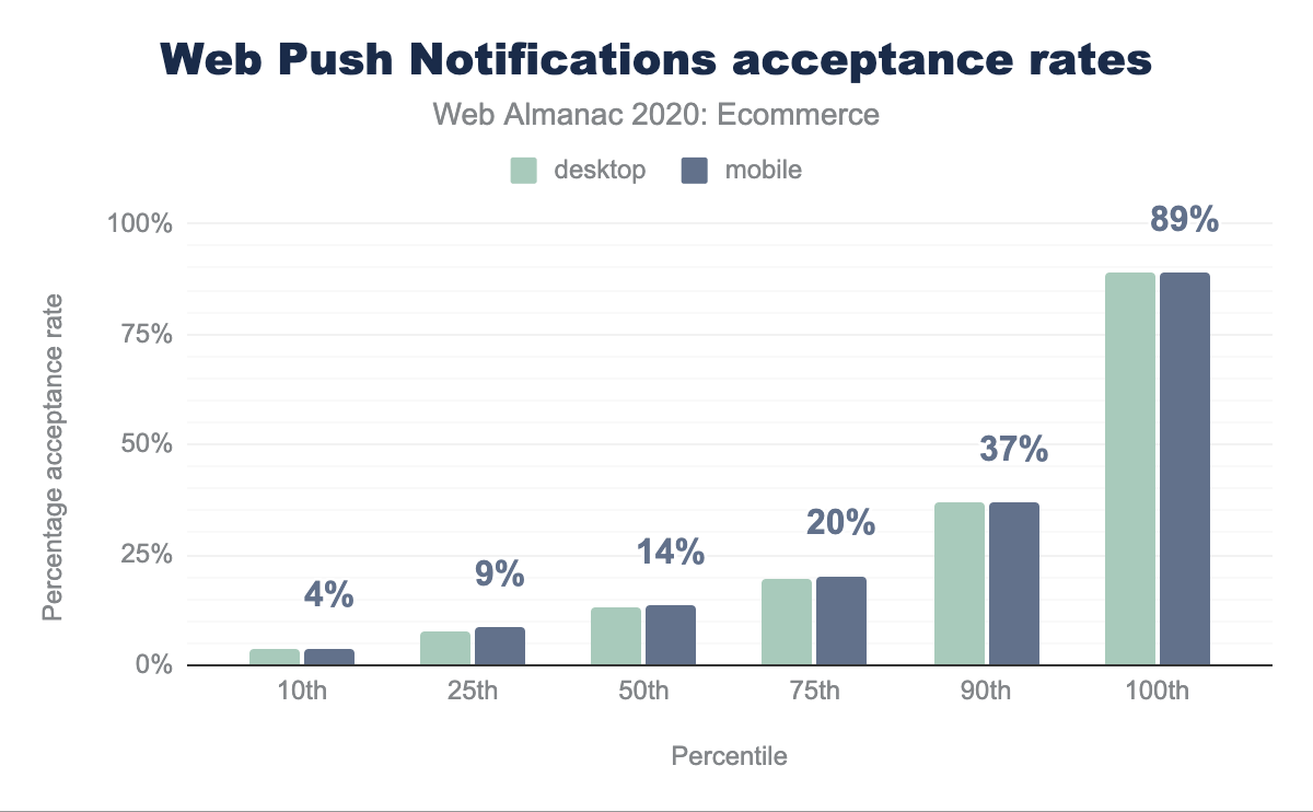 Web Push Notification acceptance rates