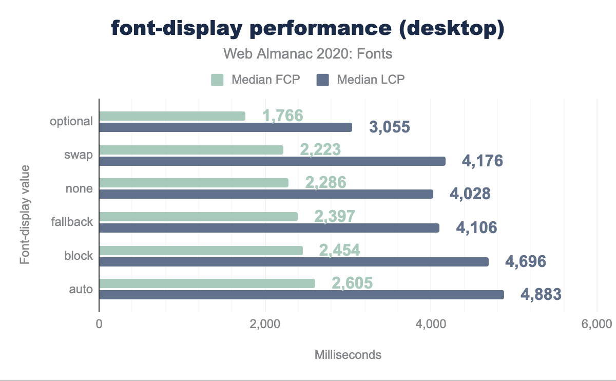 font-display performance on desktop.