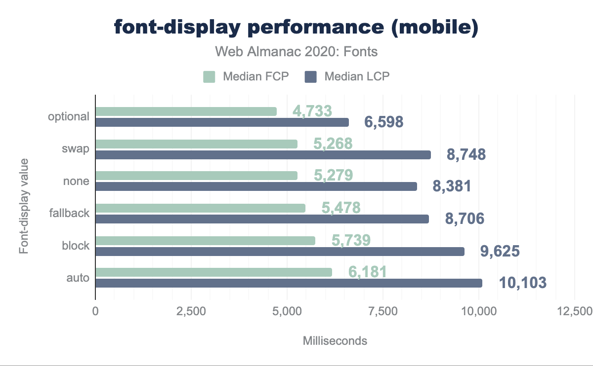 font-display performance on mobile.