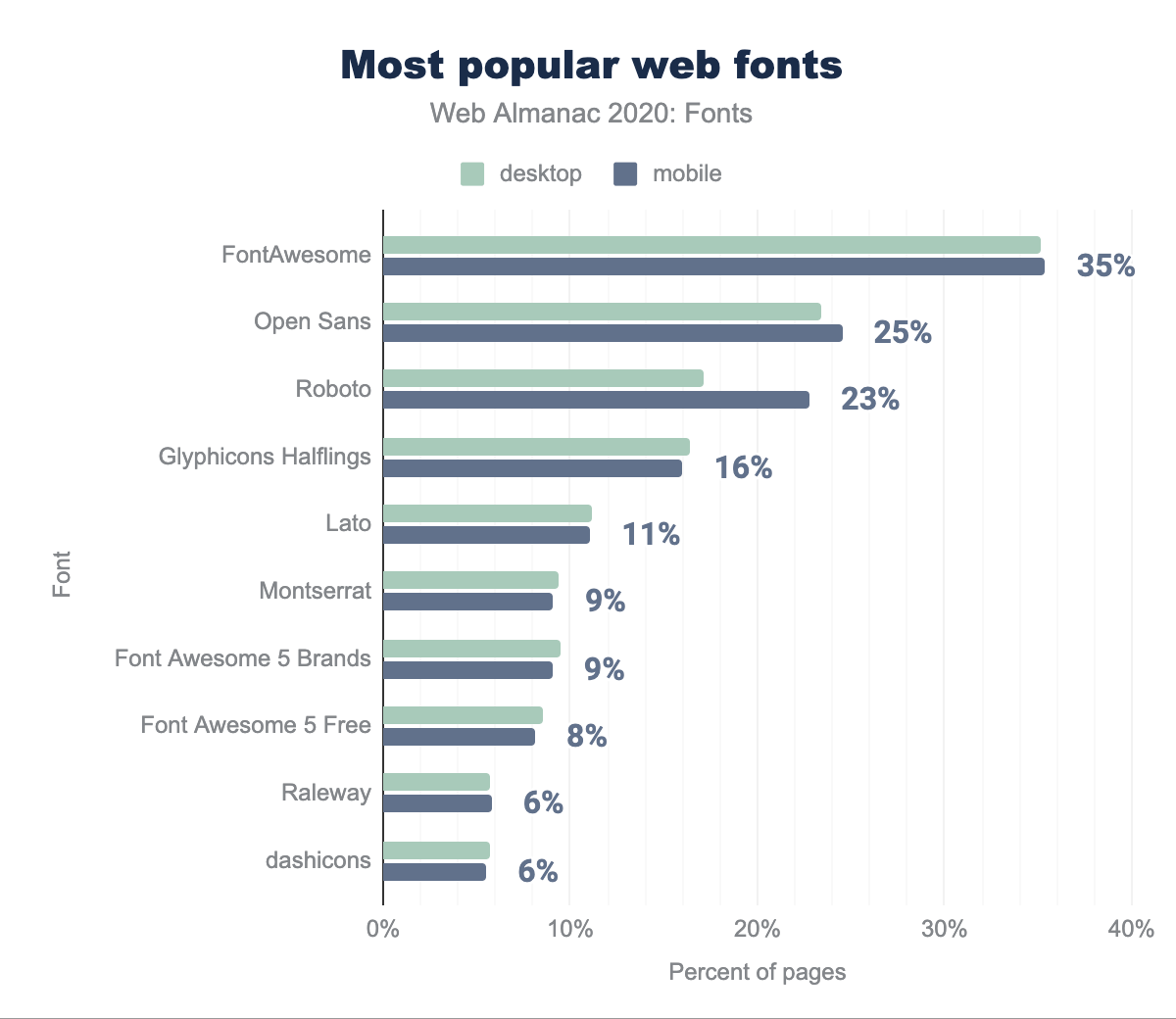 Popular typefaces.