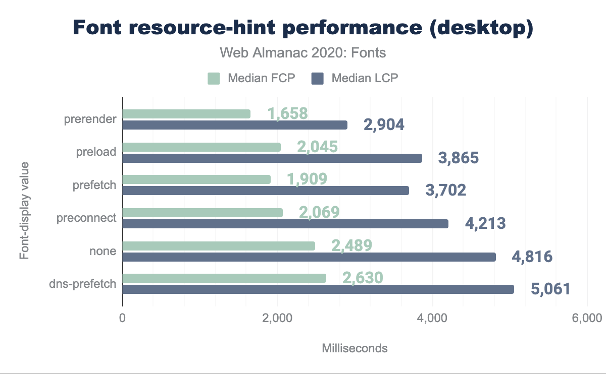 resource-hints performance, desktop.