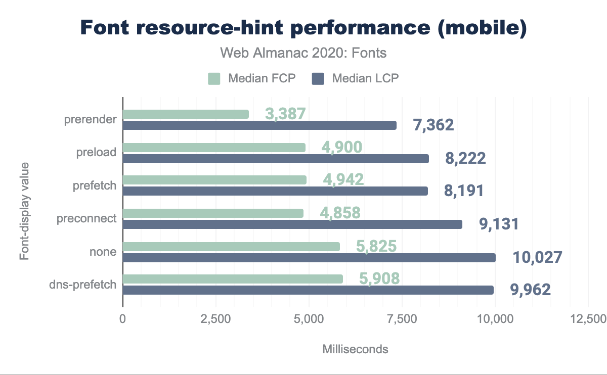 resource-hints performance, mobile.