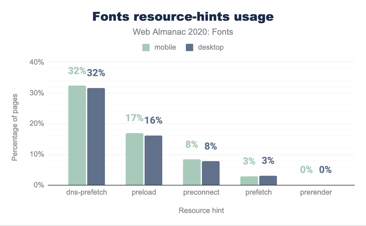 resource-hints use on fonts.