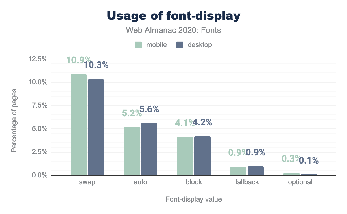 Usage of font-display.