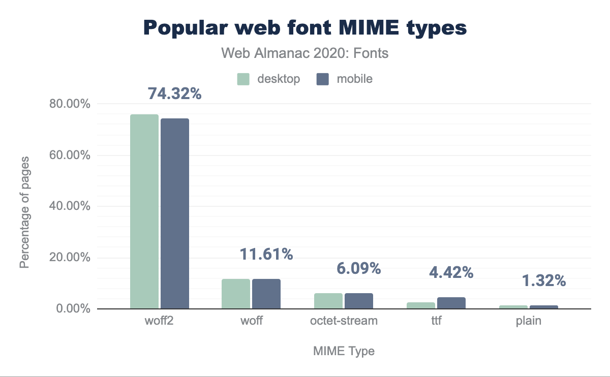 Popular web font MIME types.