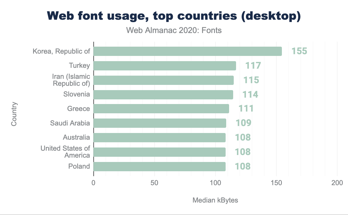 Web fonts usage, top countries (desktop).