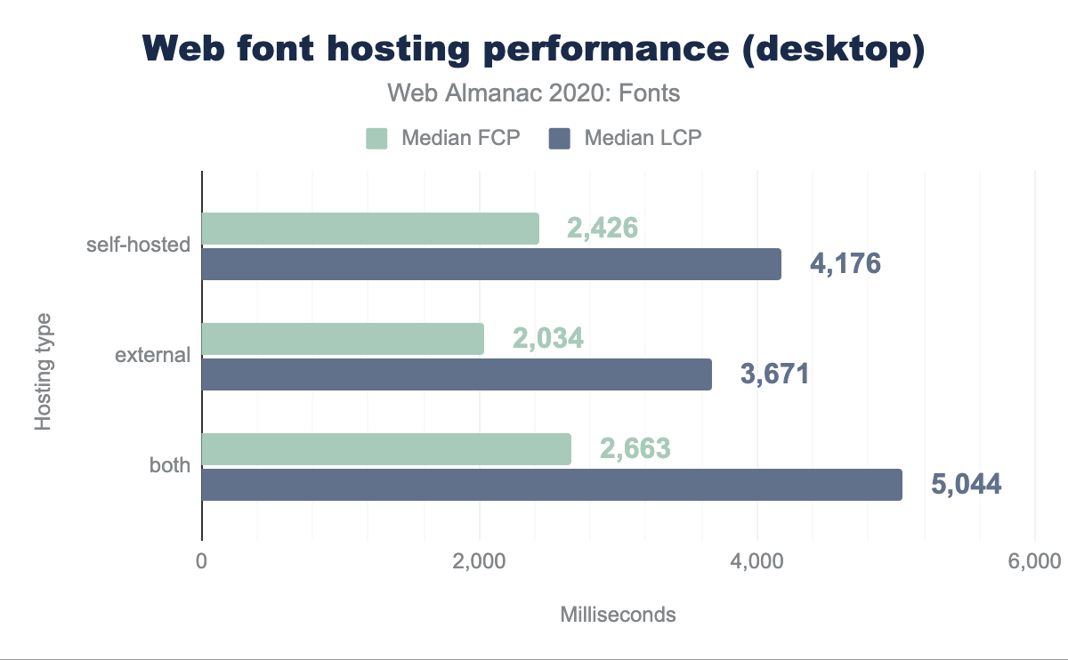 Web font hosting performance, desktop.