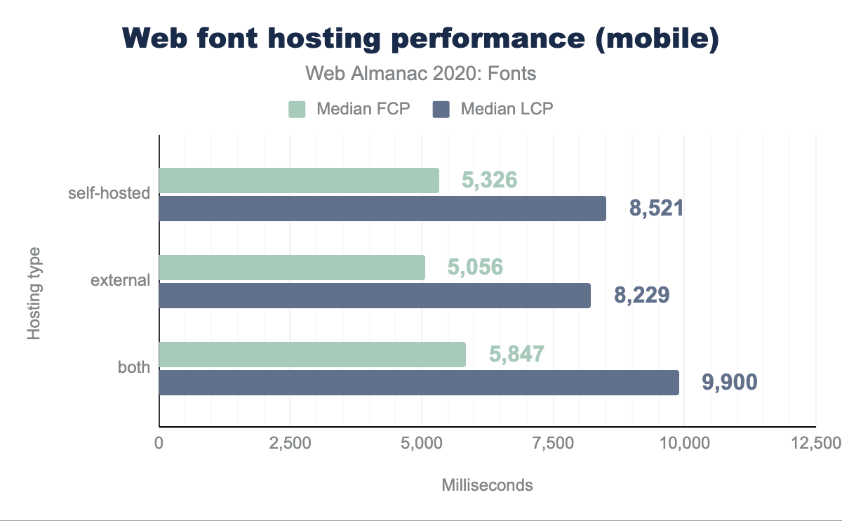 Web font hosting performance, mobile.