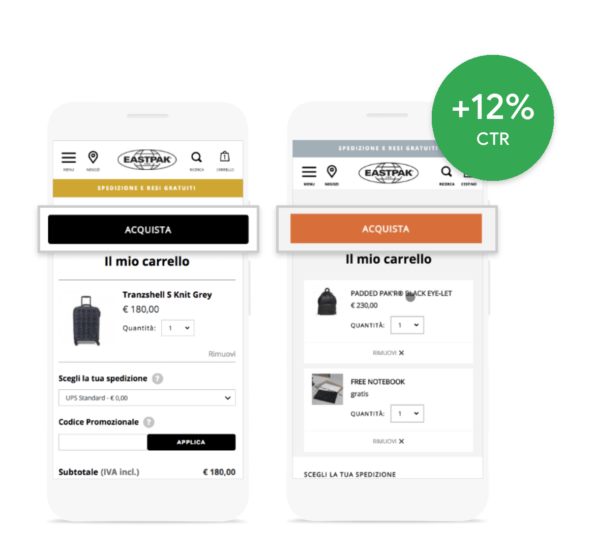 Eastpak improving the color contrast of their checkout button lead to a 12% increase in conversion rate.(Source: Google)