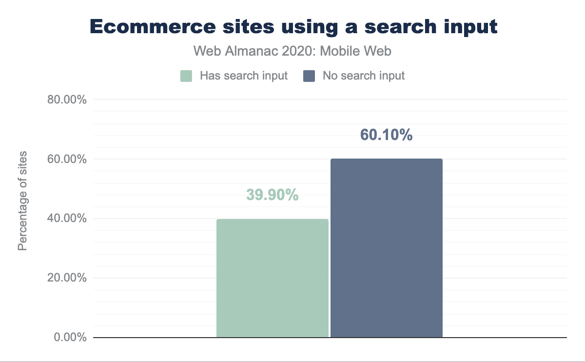 Ecommerce sites using a search input