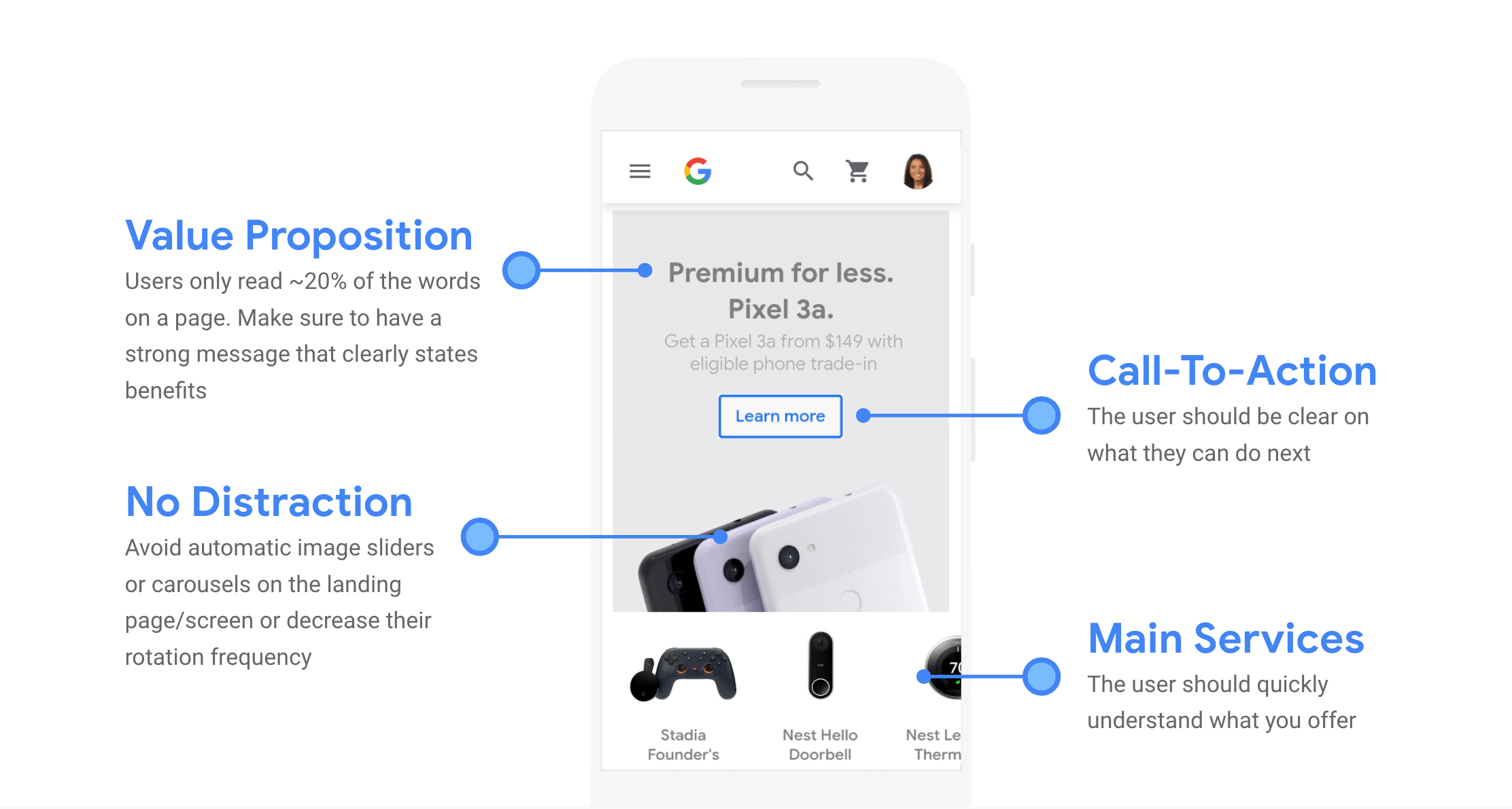 Four key parts of the Pixel phone landing page.(Source: Google)