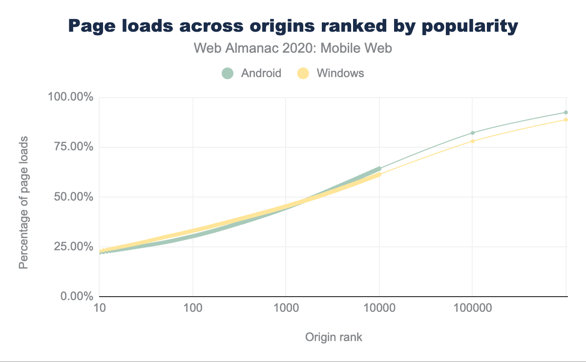 Page loads across origins ranked by popularity (in Chrome)