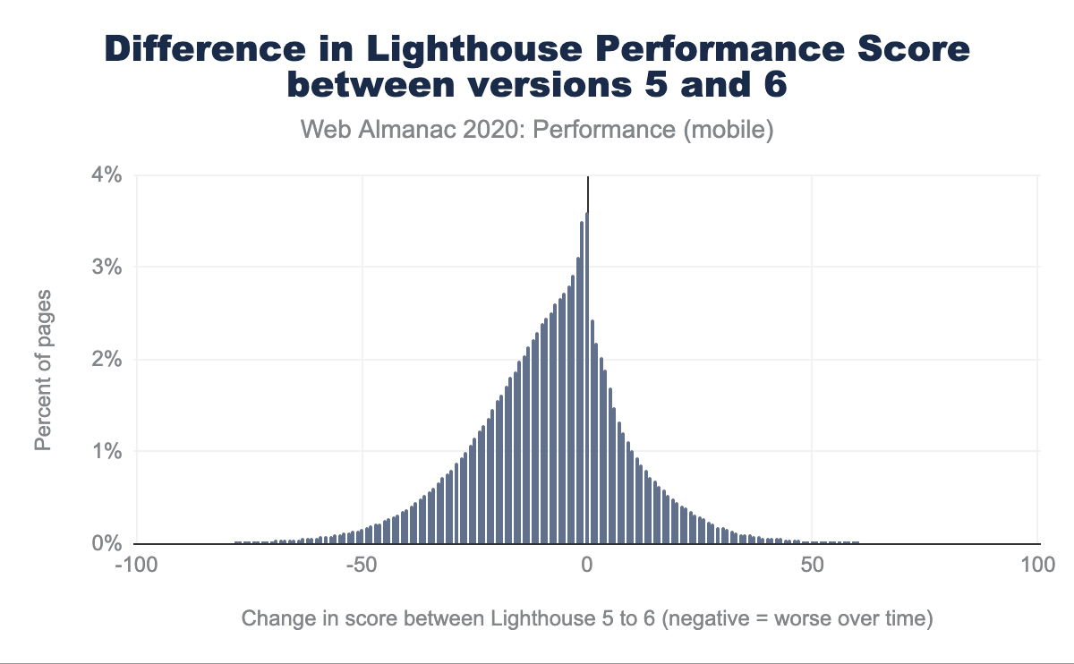Difference in Lighthouse Performance Score between versions 5 and 6.