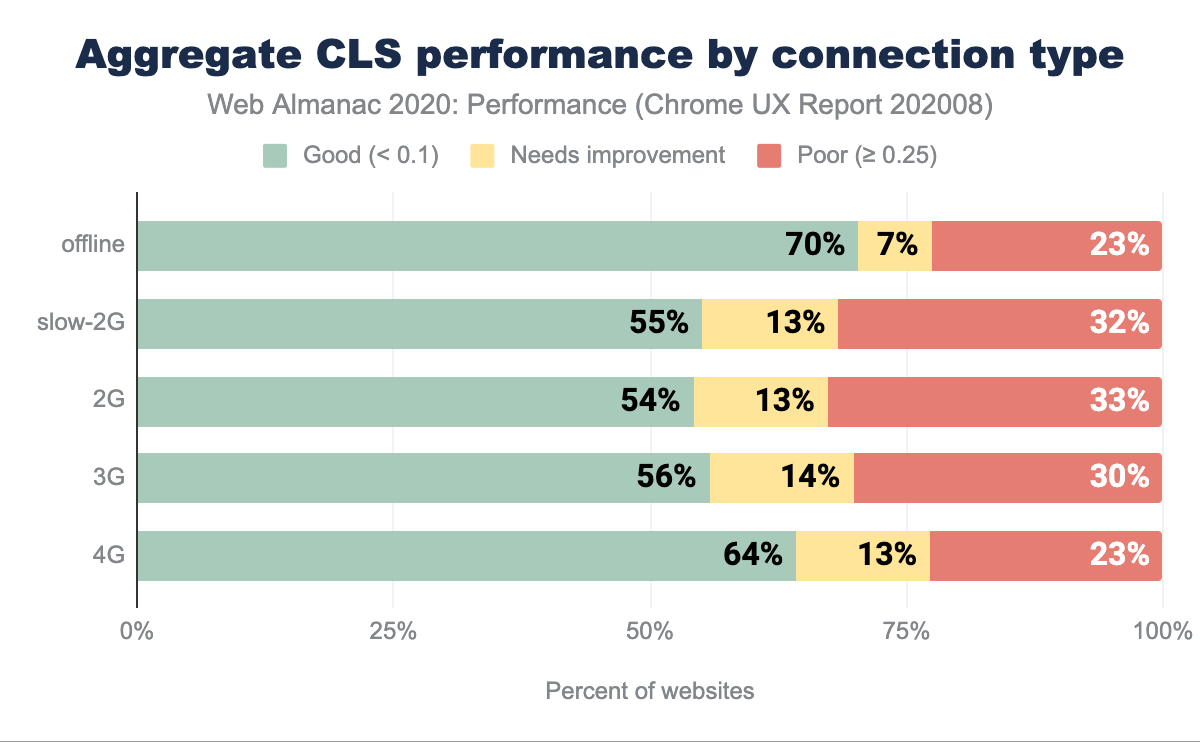 Aggregate CLS performance split by connection type.