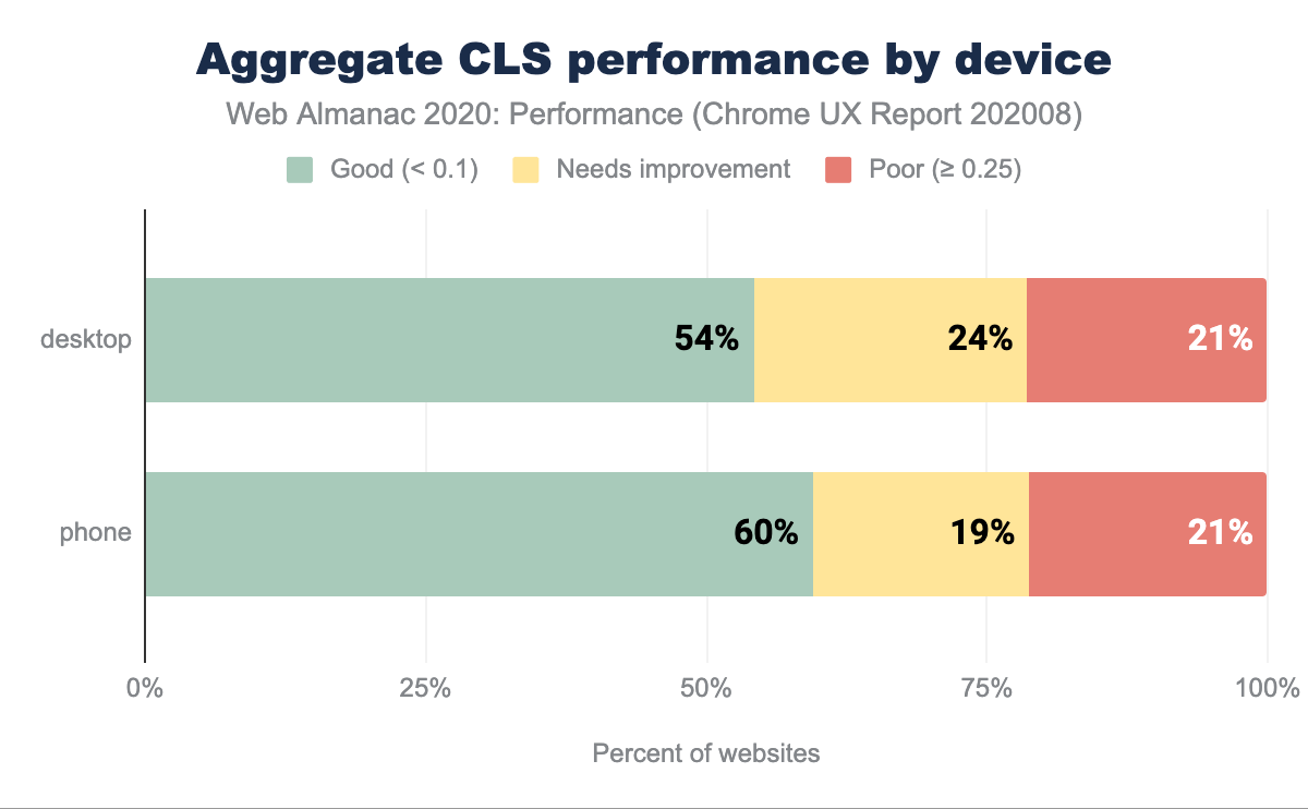 Aggregate CLS performance split by device type.