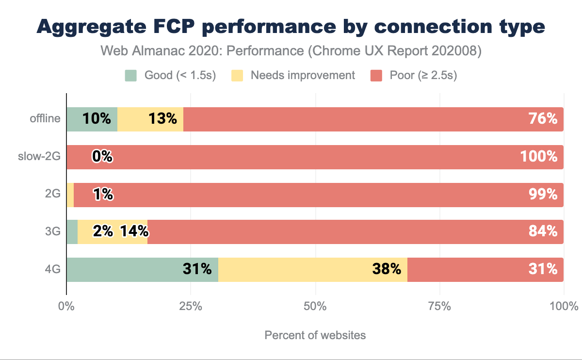 Aggregate FCP performance split by connection type.