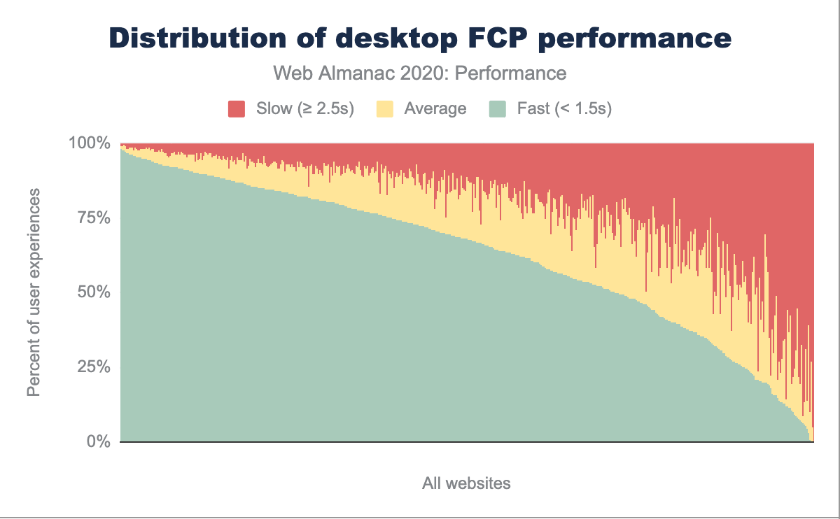 Distribution of websites labeled as having fast, average and slow FCP performance on desktop.