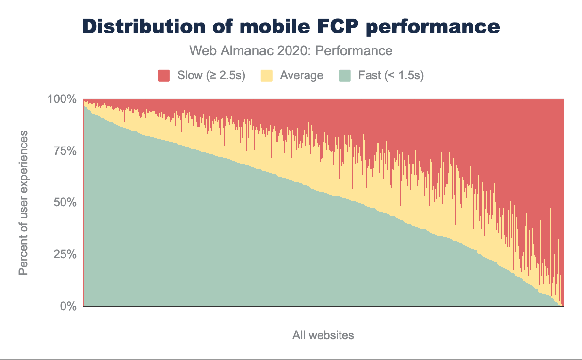 Distribution of websites labeled as having fast, average and slow FCP performance on mobile.