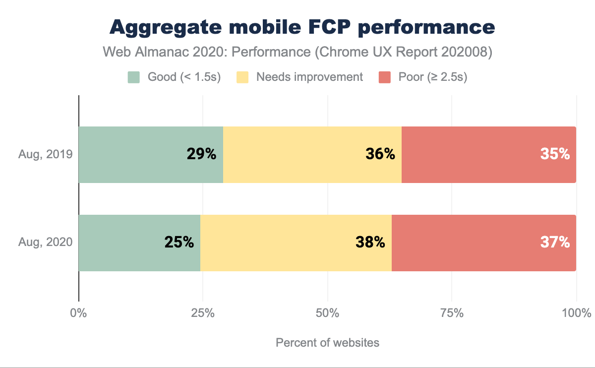 A comparison of distribution of websites labeled as having good, needs improvement and poor FCP mobile performance between 2019 and 2020.