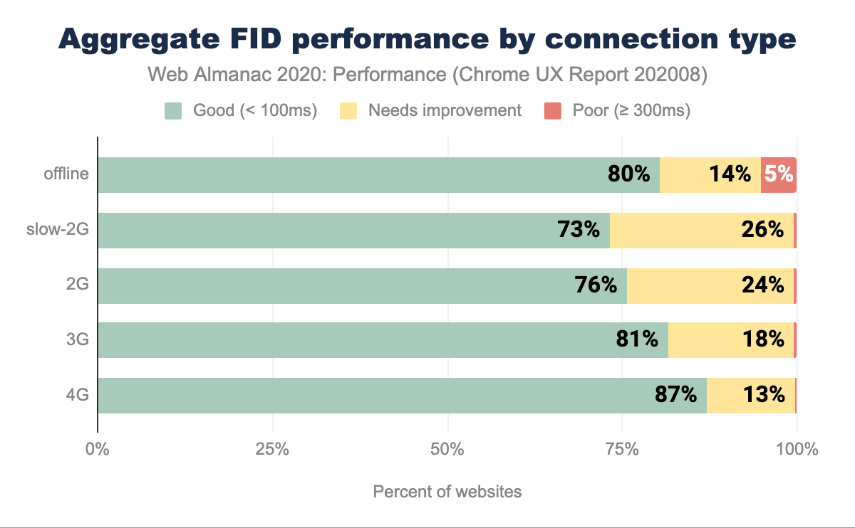 Aggregate FID performance split by connection type.