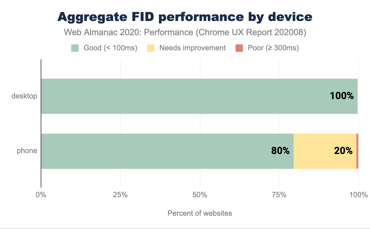 Aggregate FID performance split by device type.