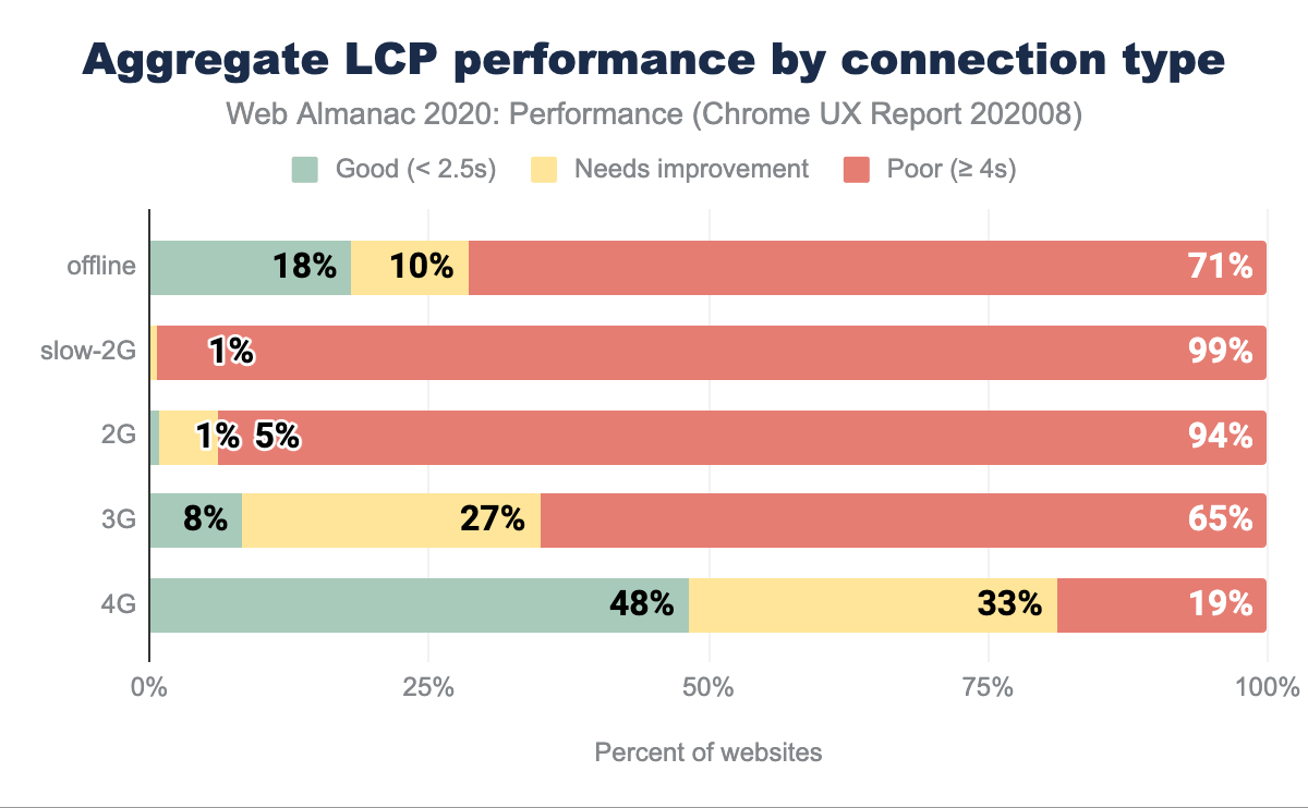 Aggregate LCP performance split by connection type.