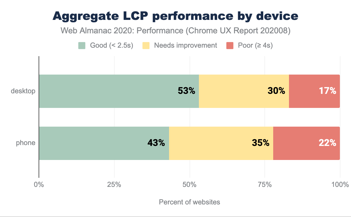 Aggregate LCP performance split by device type.