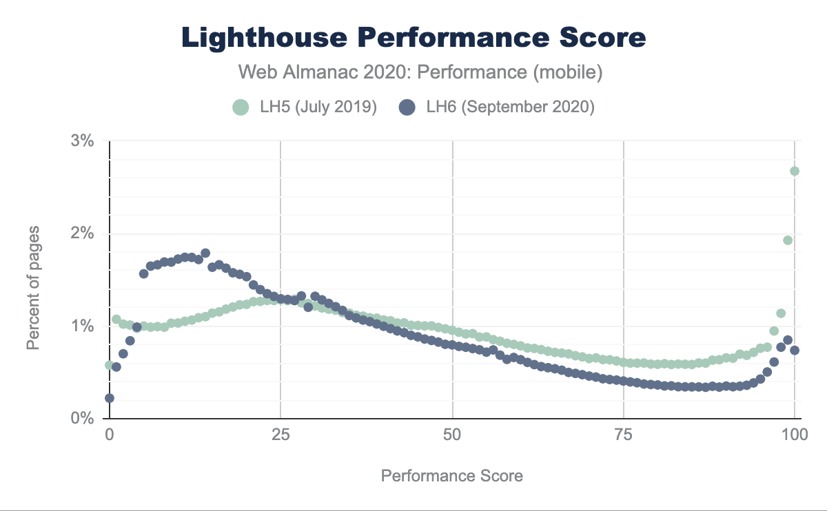 Lighthouse Performance Score distribution for Lighthouse 5 and 6.