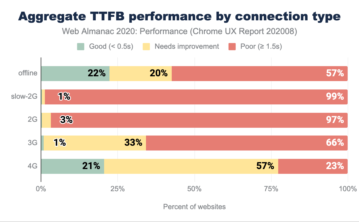 Aggregate TTFB performance split by connection type.