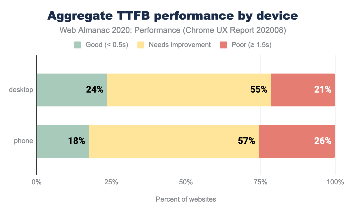 Aggregate TTFB performance split by device type.