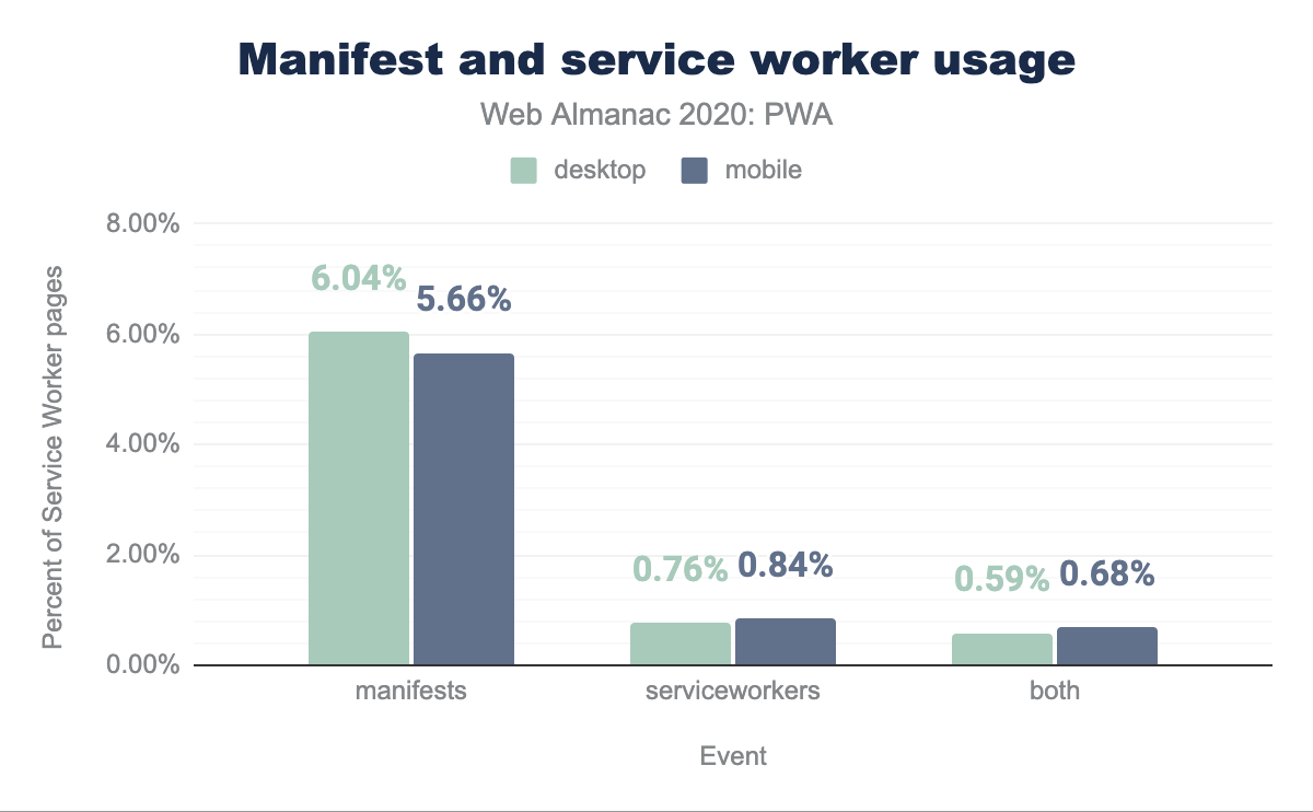 Manifest and service worker usage.
