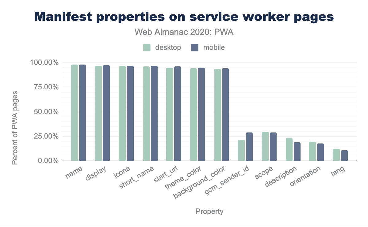 Manifest properties on service worker pages.