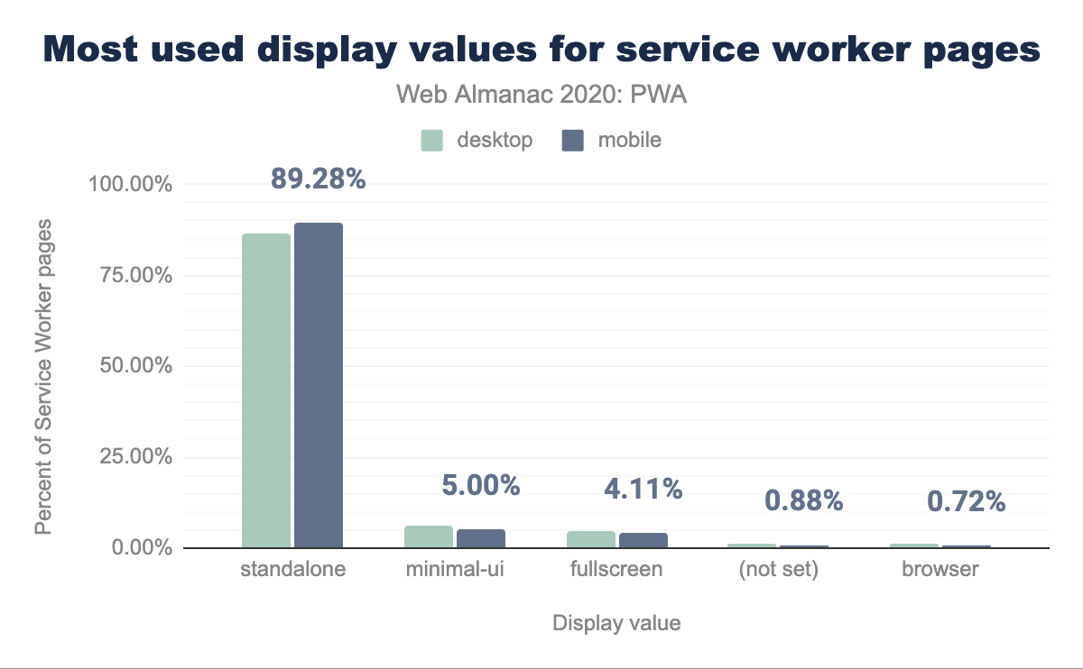 Most used display values for service worker pages.