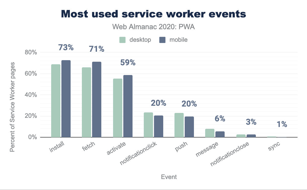 Most used service worker events.